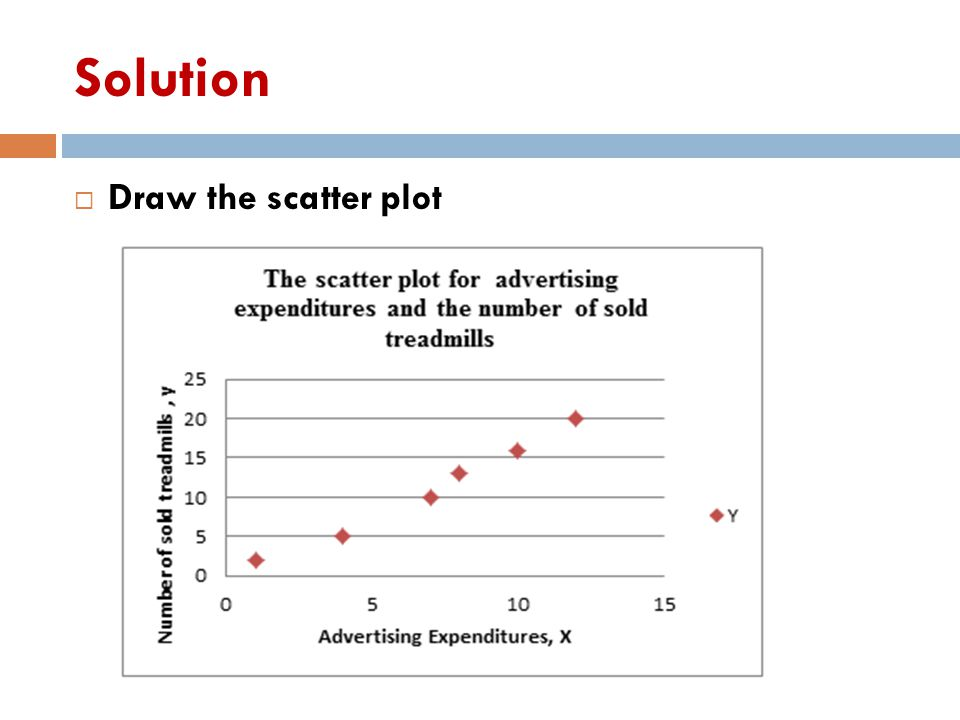 Solution Draw the scatter plot