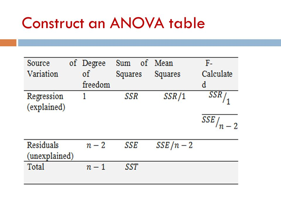 Construct an ANOVA table