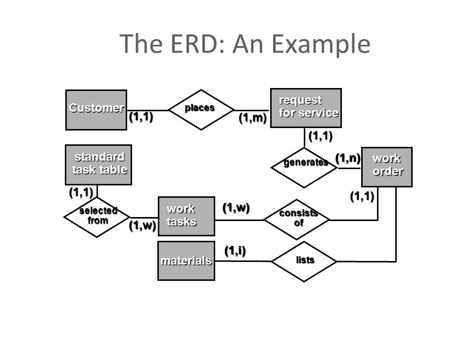 The ERD: An Example request for service Customer (1,1) (1,m) (1,1)