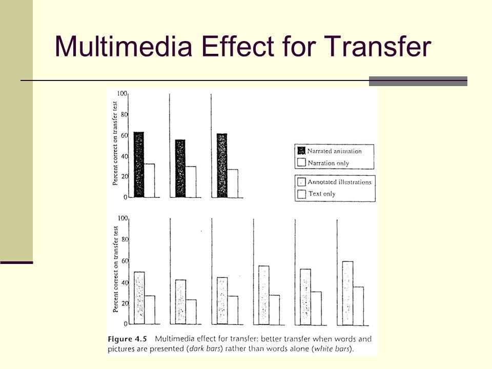 Multimedia Effect for Transfer
