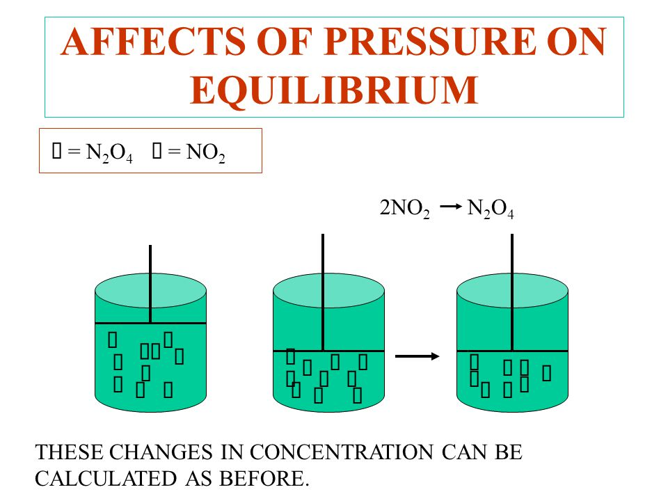 AFFECTS OF PRESSURE ON EQUILIBRIUM