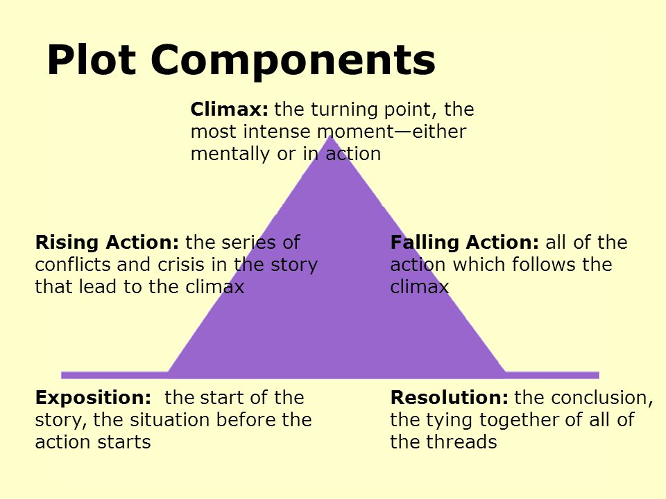 Plot Components Climax: the turning point, the most intense moment—either mentally or in action.