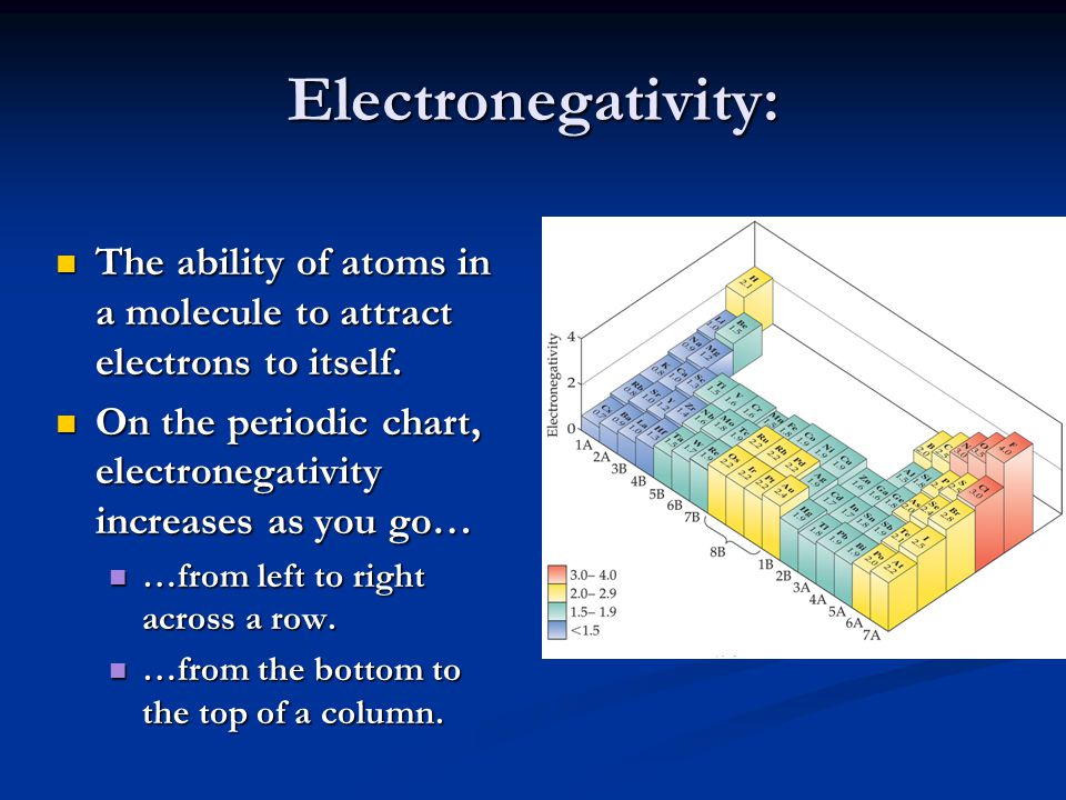 Electronegativity: The ability of atoms in a molecule to attract electrons to itself. On the periodic chart, electronegativity increases as you go…
