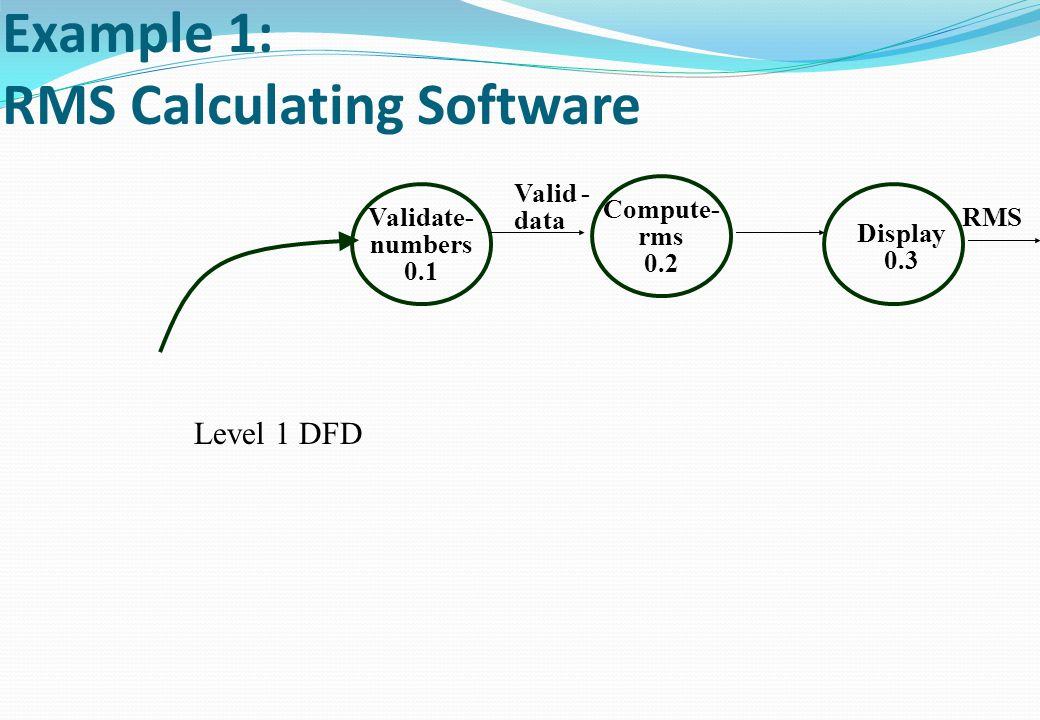 Example 1: RMS Calculating Software