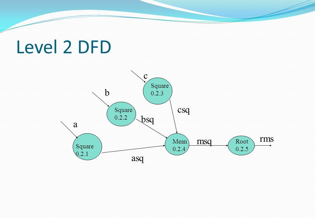 Level 2 DFD c b csq bsq a rms msq asq Square 0.2.3 Square0.2.2