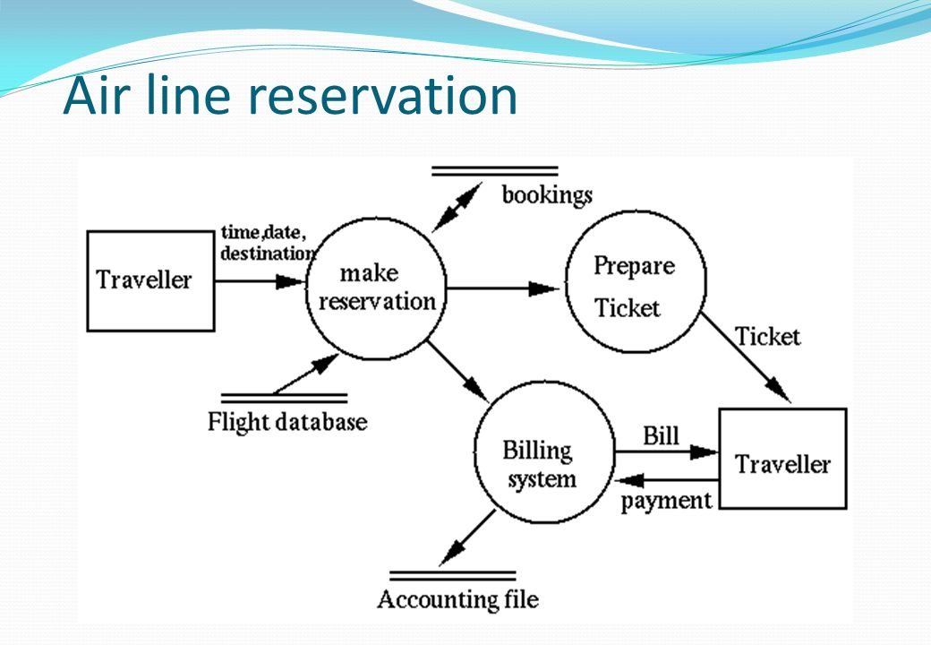 Air line reservation