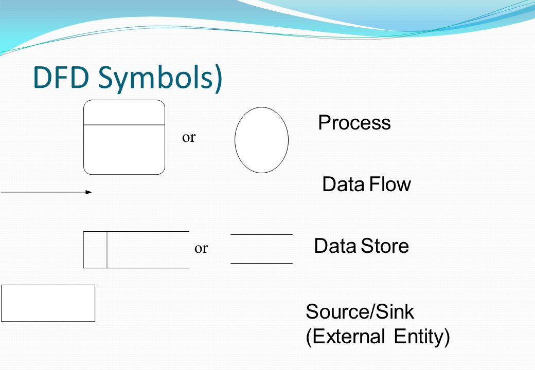 DFD Symbols) Process Data Flow Data Store Source/Sink
