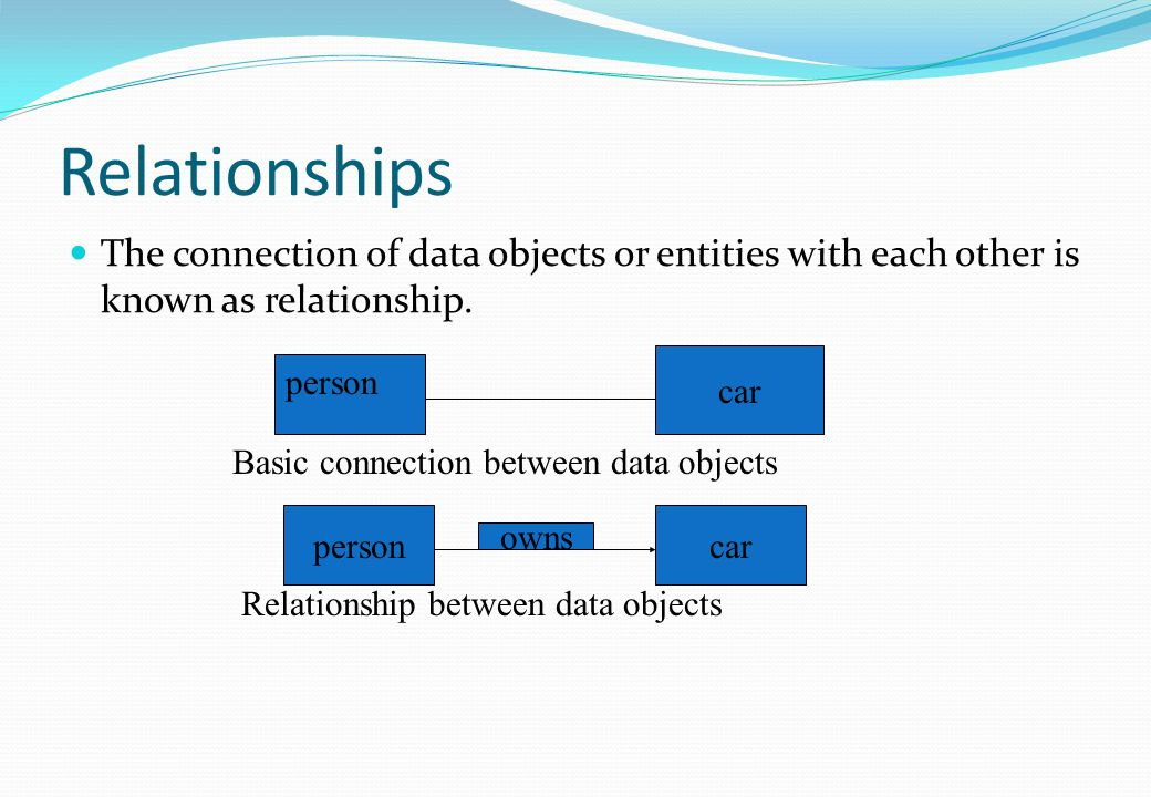 Relationships The connection of data objects or entities with each other is known as relationship. car.