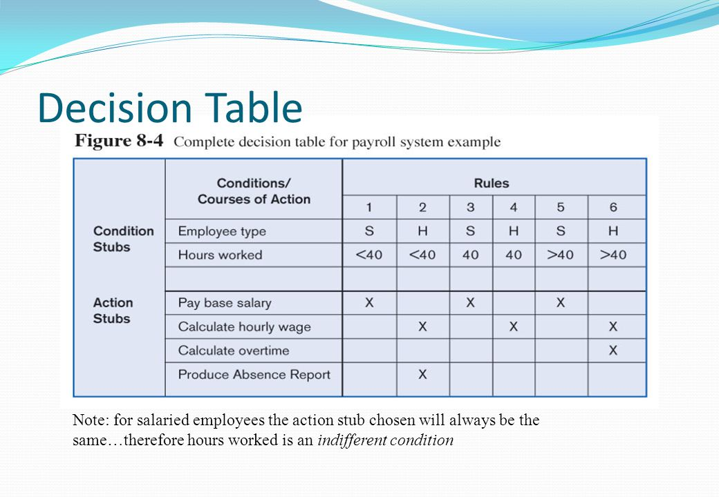 Requirement analysis ppt video online download for Table 6 hours