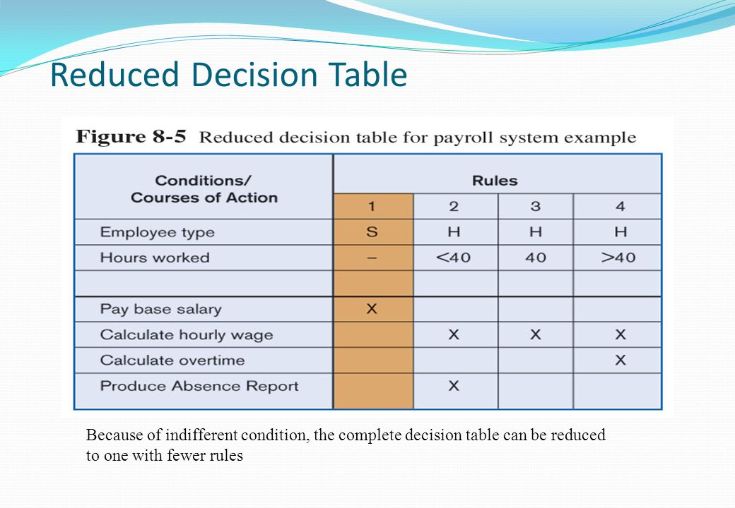 Reduced Decision Table