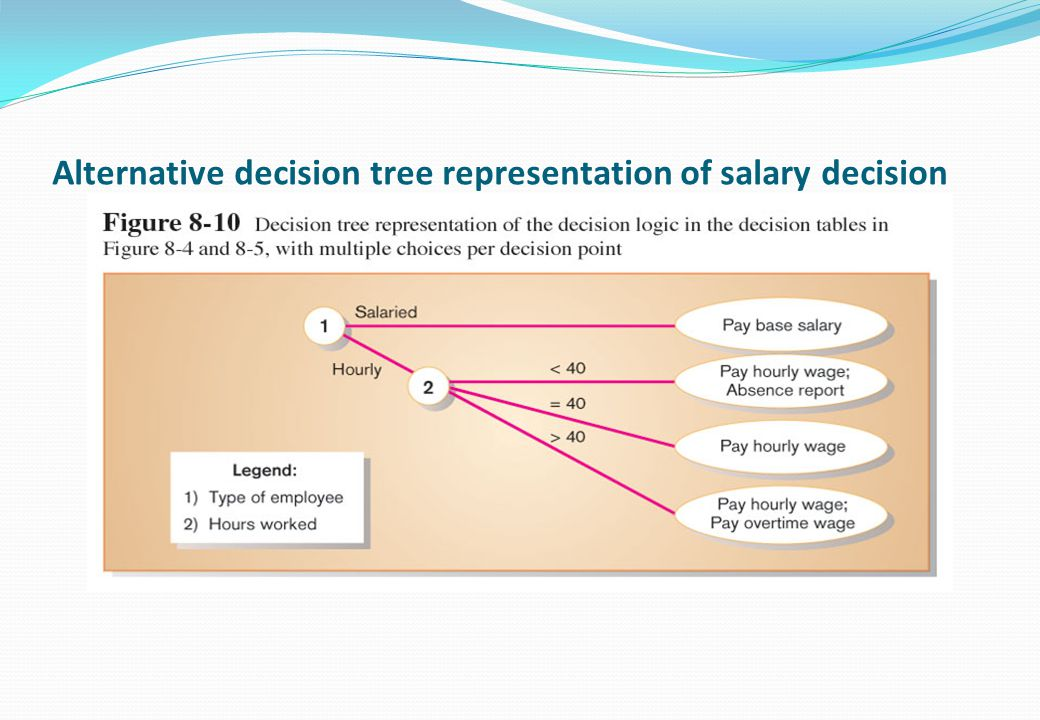 Alternative decision tree representation of salary decision
