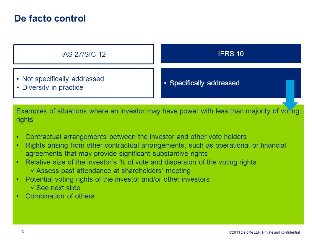 De facto control IAS 27/SIC 12 IFRS 10 Not specifically addressed