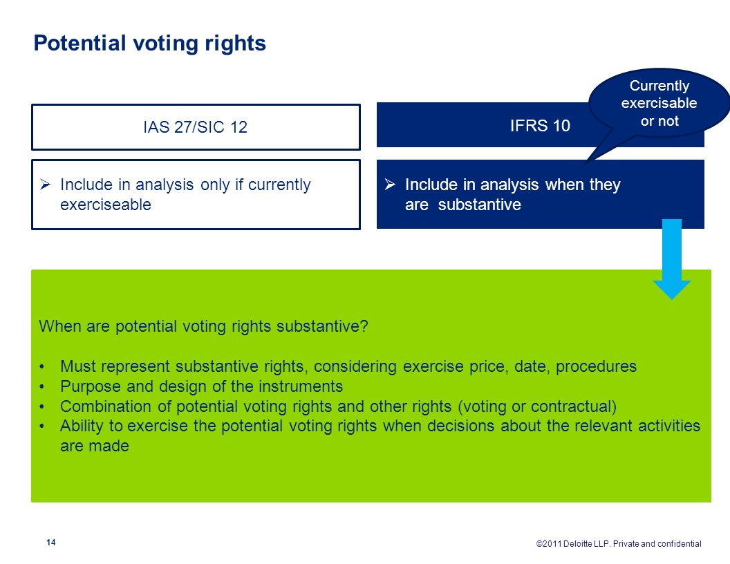 Potential voting rights