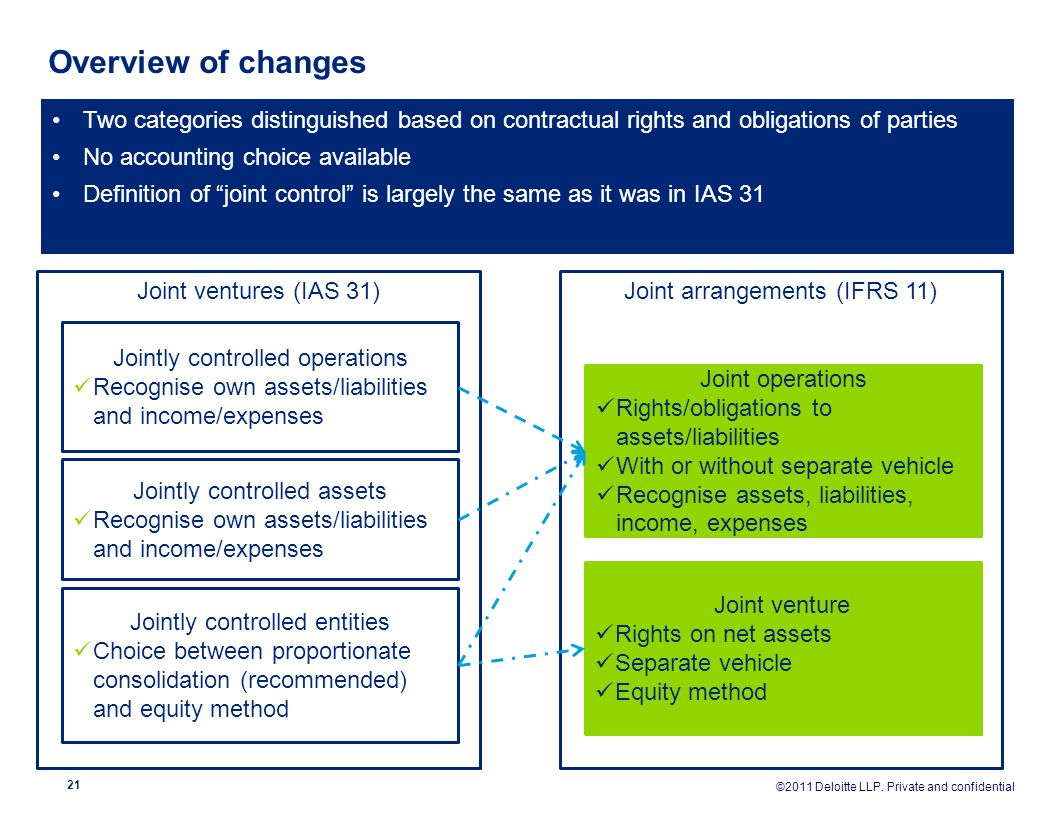 Overview of changes Two categories distinguished based on contractual rights and obligations of parties.
