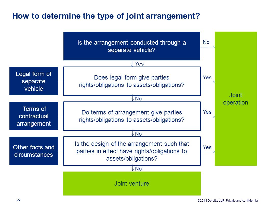 How to determine the type of joint arrangement