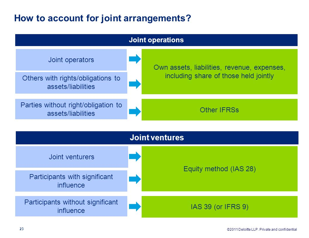 How to account for joint arrangements
