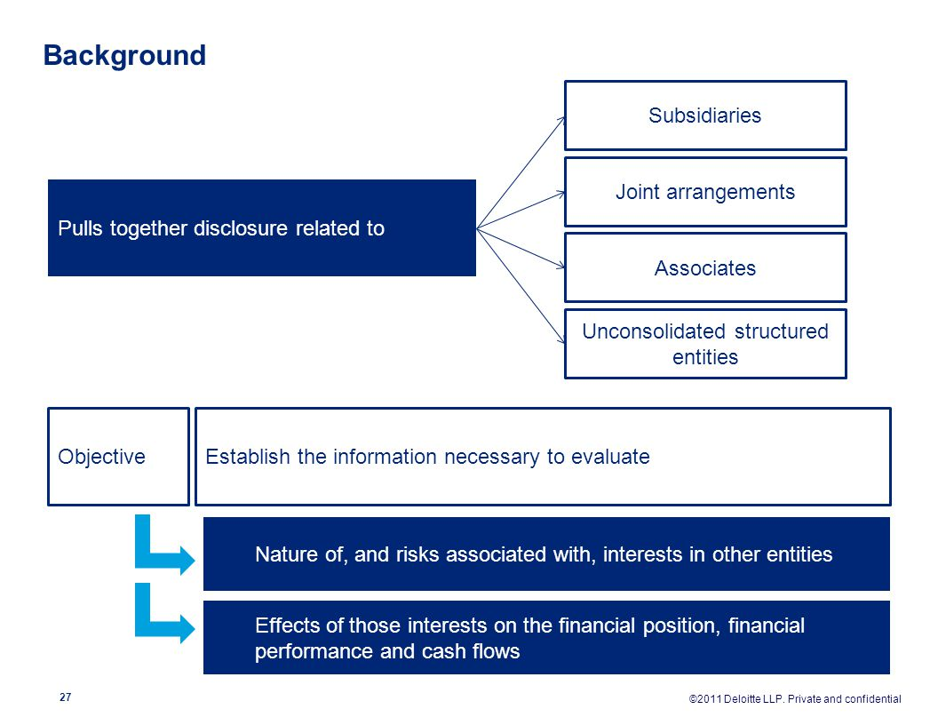 Unconsolidated structured entities