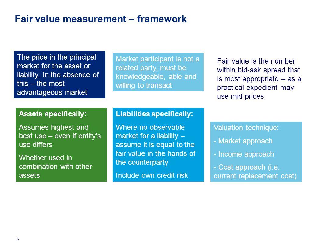 Fair value measurement – framework