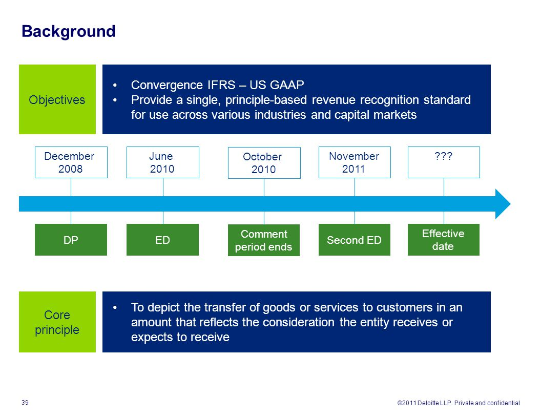Background Objectives Convergence IFRS – US GAAP