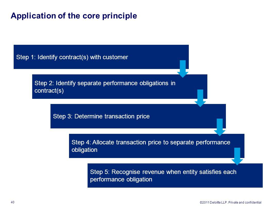 Application of the core principle