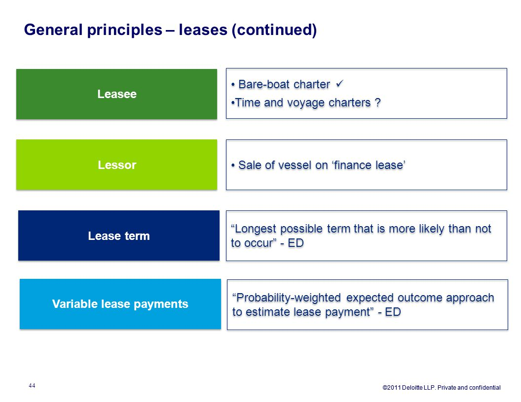 General principles – leases (continued)