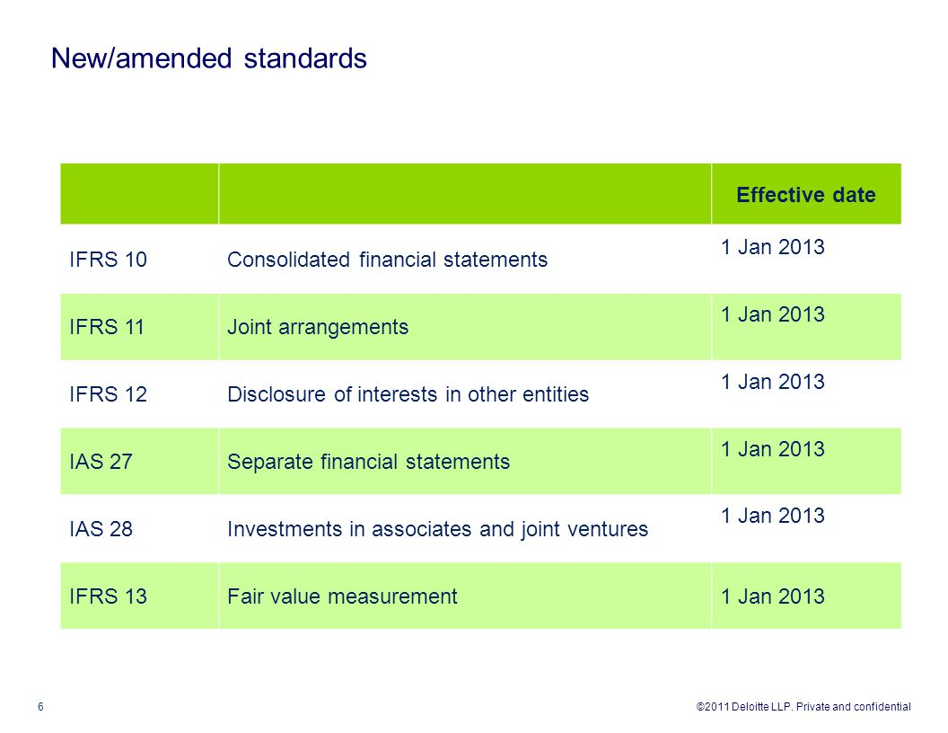 New/amended standards