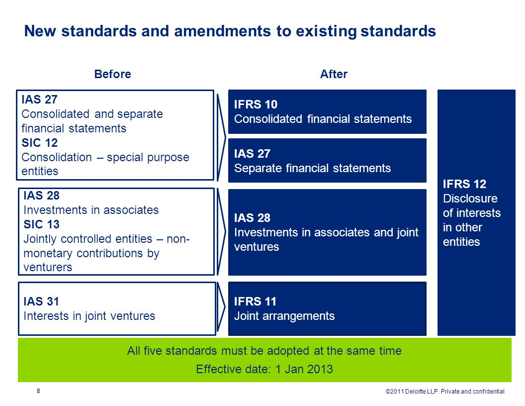 New standards and amendments to existing standards