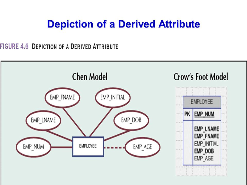 Depiction of a Derived Attribute