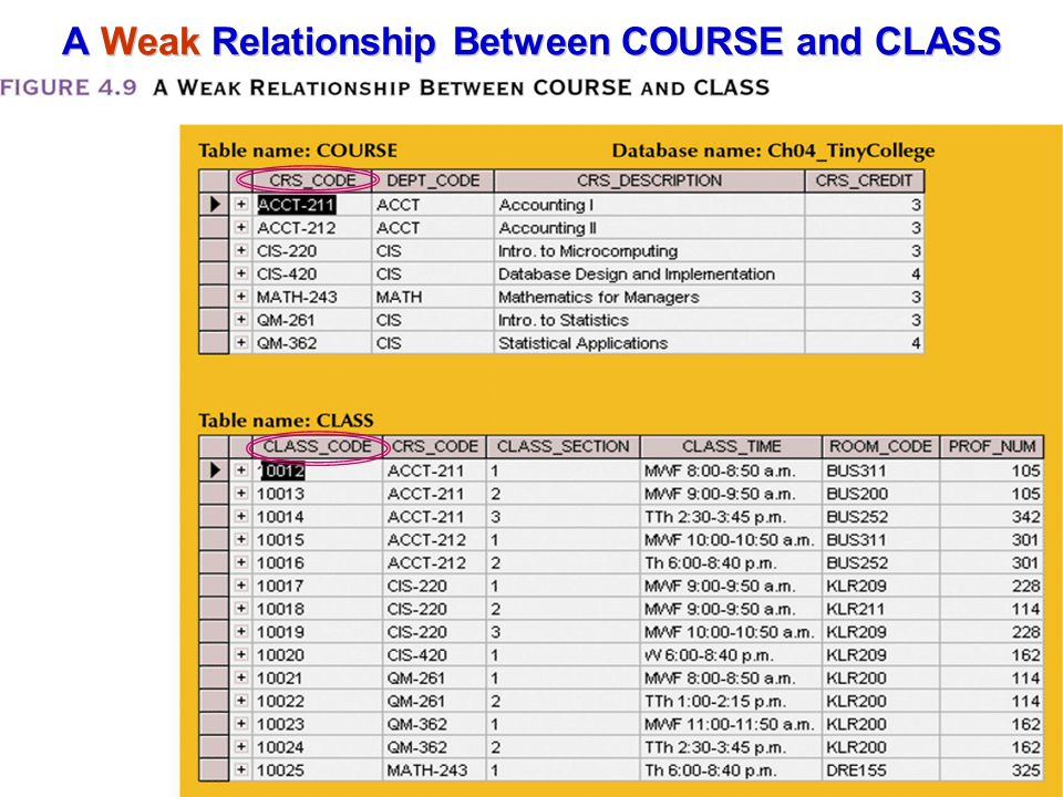 A Weak Relationship Between COURSE and CLASS