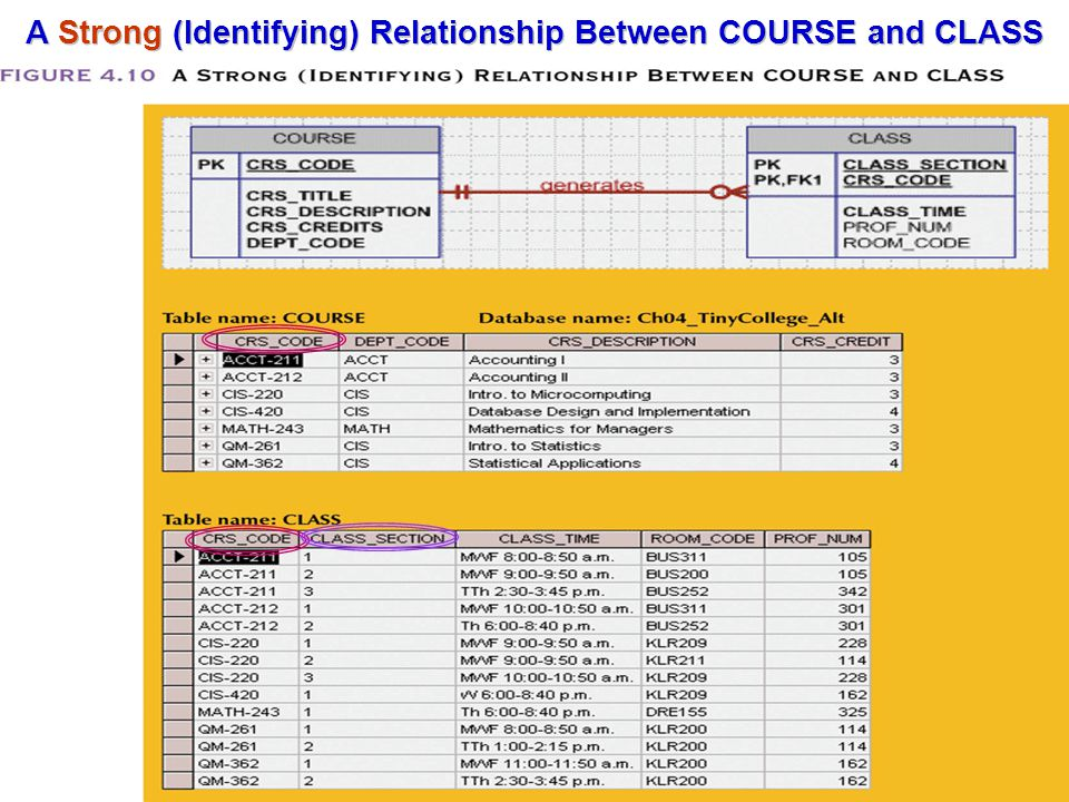 A Strong (Identifying) Relationship Between COURSE and CLASS
