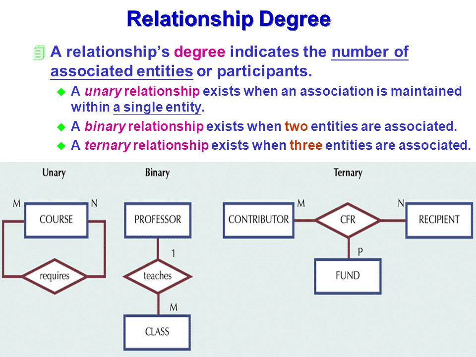 Relationship Degree A relationship's degree indicates the number of associated entities or participants.
