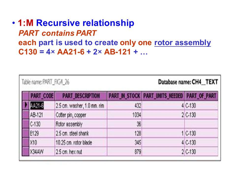 1:M Recursive relationship PART contains PART