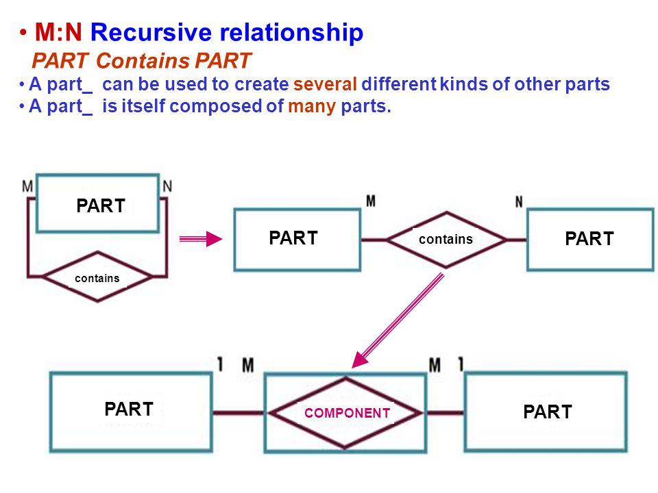 M:N Recursive relationship