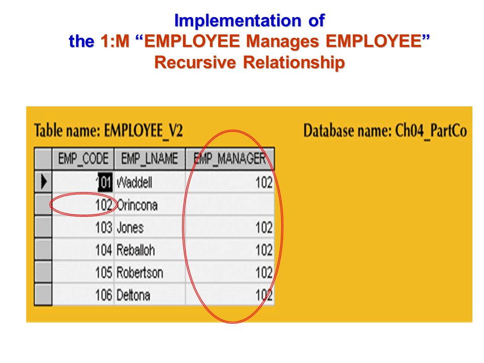 Implementation of the 1:M EMPLOYEE Manages EMPLOYEE Recursive Relationship