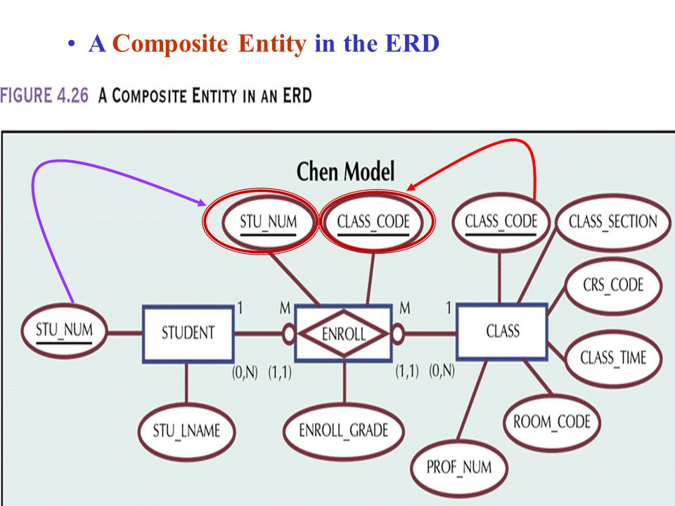 A Composite Entity in the ERD