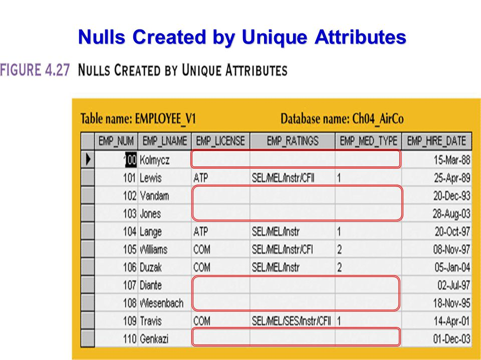 Nulls Created by Unique Attributes