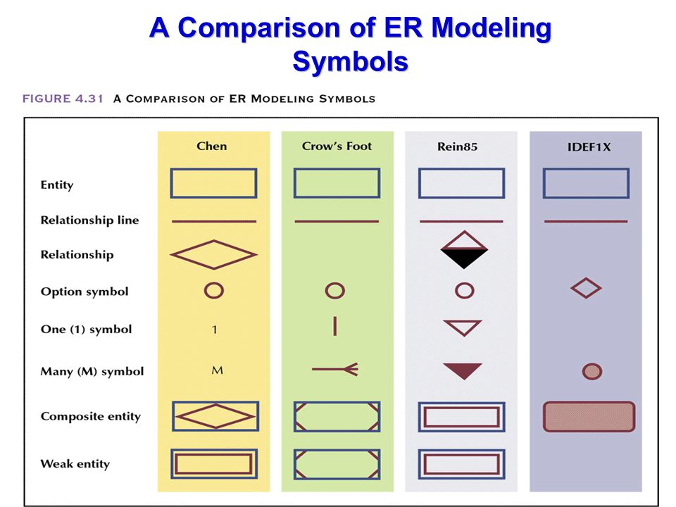 A Comparison of ER Modeling Symbols