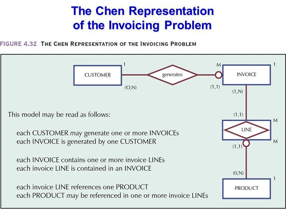 The Chen Representation of the Invoicing Problem