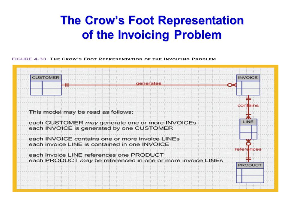The Crow's Foot Representation of the Invoicing Problem