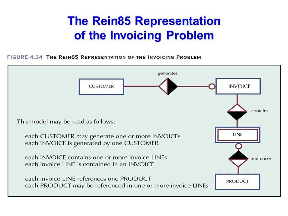 The Rein85 Representation of the Invoicing Problem