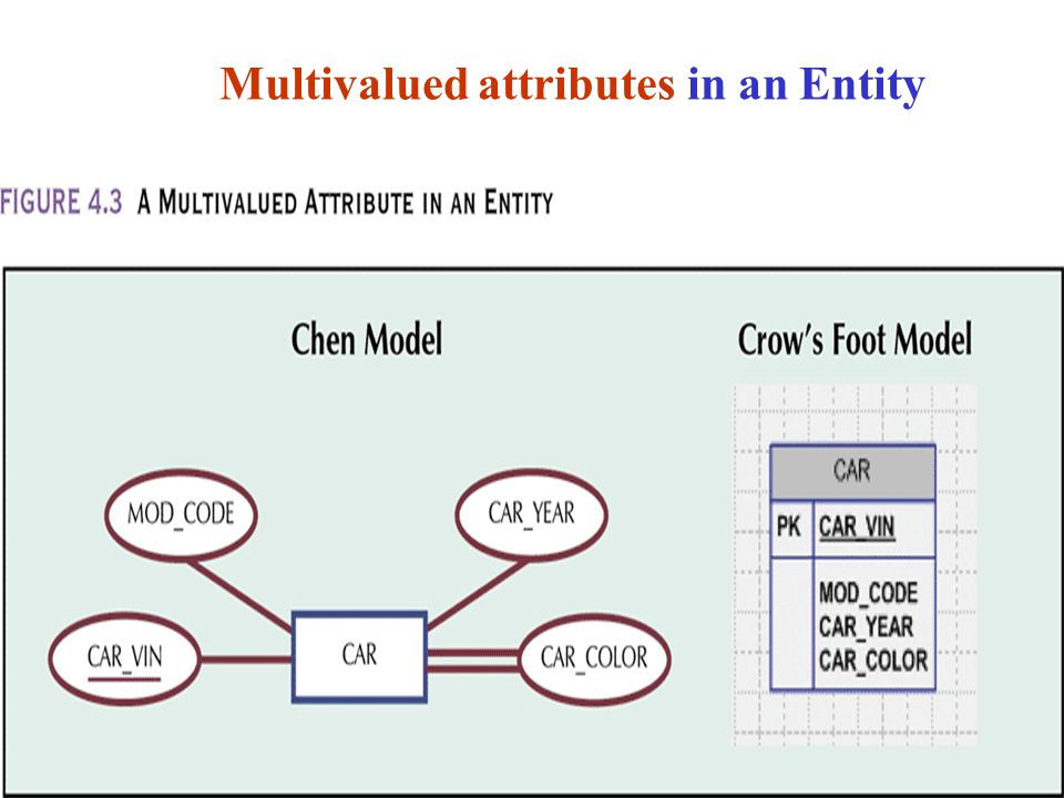 Multivalued attributes in an Entity