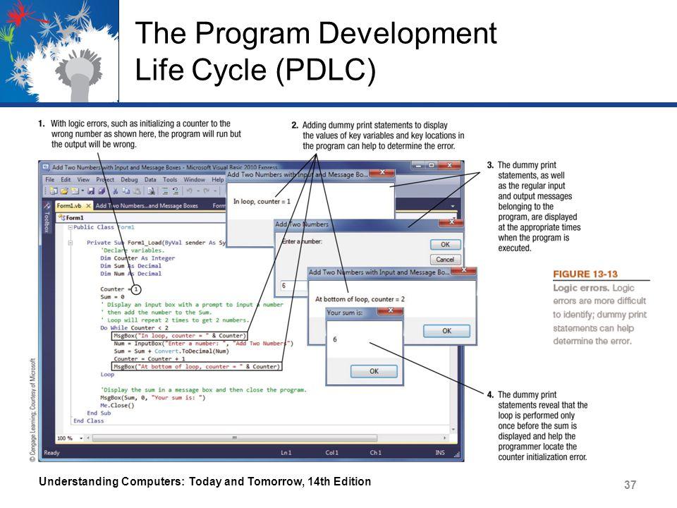 The Program Development Life Cycle (PDLC)