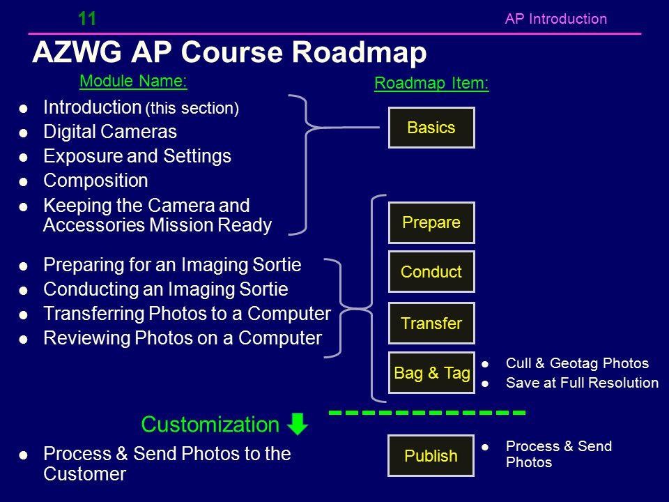 AZWG AP Course Roadmap Customization Introduction (this section)
