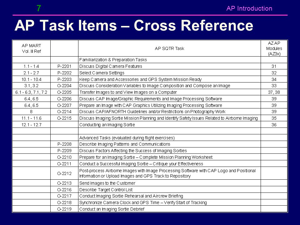 AP Task Items – Cross Reference