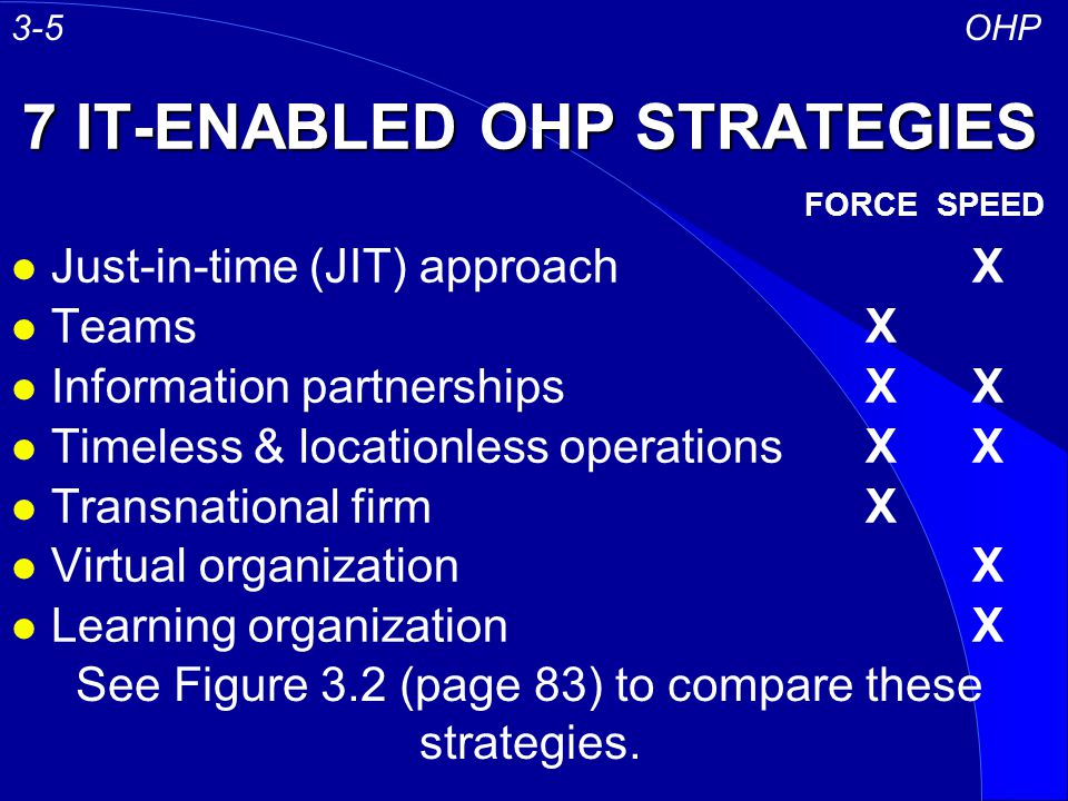 7 IT-ENABLED OHP STRATEGIES