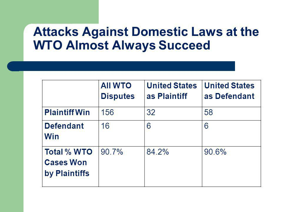 Attacks Against Domestic Laws at the WTO Almost Always Succeed