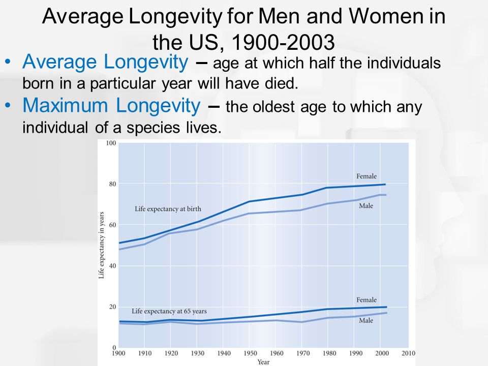 Average Longevity for Men and Women in the US, 1900-2003