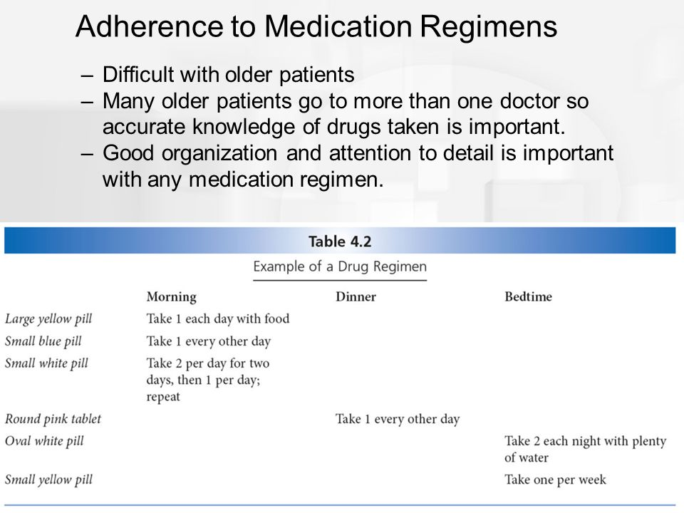 Adherence to Medication Regimens