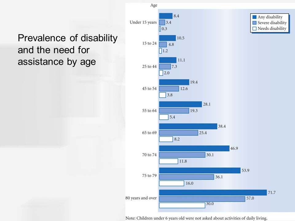 Prevalence of disability and the need for assistance by age