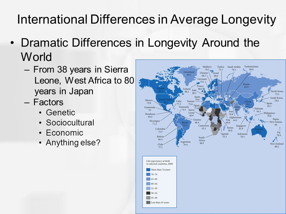 International Differences in Average Longevity